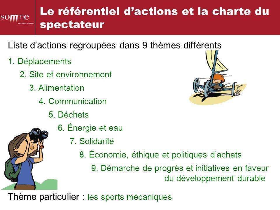 Le référentiel dactions et la charte du spectateur Thème particulier : les sports mécaniques Liste dactions regroupées dans 9 thèmes différents 1. Dép