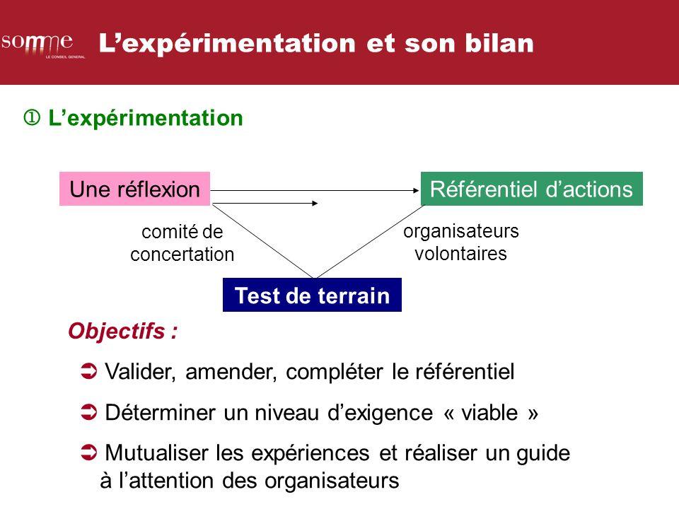 Une réflexionRéférentiel dactions Test de terrain Objectifs : Valider, amender, compléter le référentiel Déterminer un niveau dexigence « viable » Mut