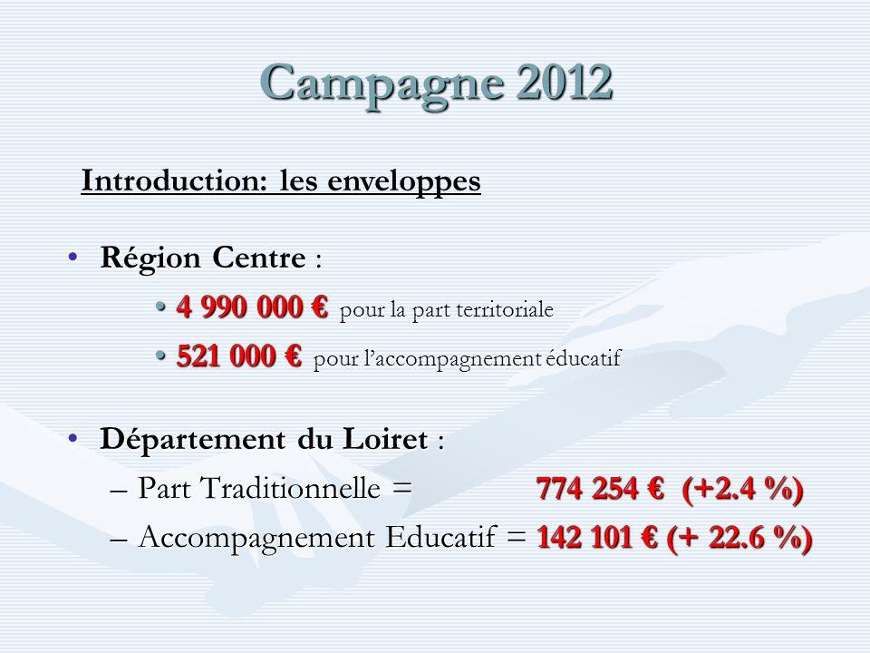 Campagne 2012 Région Centre :Région Centre : 4 990 000 pour la part territoriale4 990 000 pour la part territoriale 521 000 pour laccompagnement éducatif521 000 pour laccompagnement éducatif Département du Loiret :Département du Loiret : –Part Traditionnelle = 774 254 (+2.4 %) –Accompagnement Educatif = 142 101 (+ 22.6 %) Introduction: les enveloppes