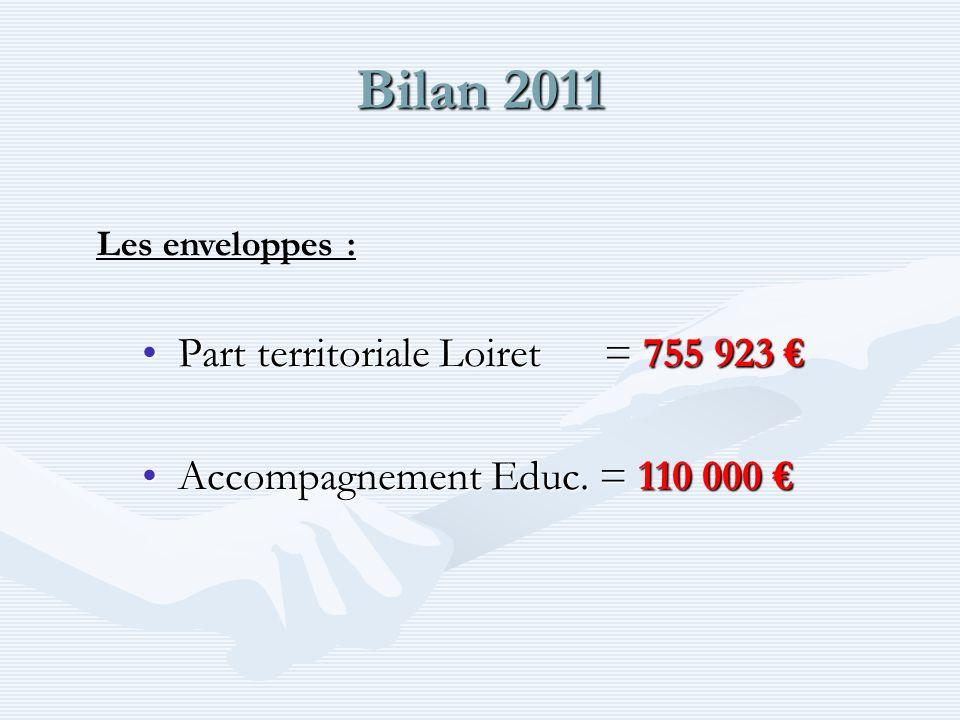Bilan 2011 Part territoriale Loiret = 755 923Part territoriale Loiret = 755 923 Accompagnement Educ.