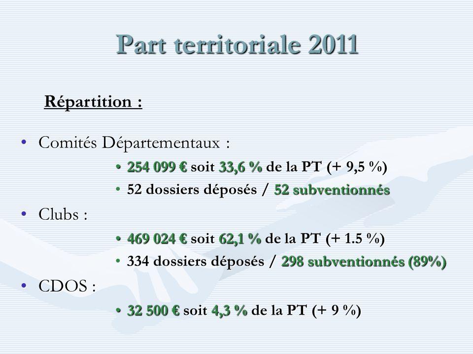 Part territoriale 2011 Comités Départementaux :Comités Départementaux : 254 099 soit 33,6 % de la PT (+ 9,5 %)254 099 soit 33,6 % de la PT (+ 9,5 %) 52 dossiers déposés / 52 subventionnés52 dossiers déposés / 52 subventionnés Clubs :Clubs : 469 024 soit 62,1 % de la PT (+ 1.5 %)469 024 soit 62,1 % de la PT (+ 1.5 %) 334 dossiers déposés / 298 subventionnés (89%)334 dossiers déposés / 298 subventionnés (89%) CDOS :CDOS : 32 500 soit 4,3 % de la PT (+ 9 %)32 500 soit 4,3 % de la PT (+ 9 %) Répartition :