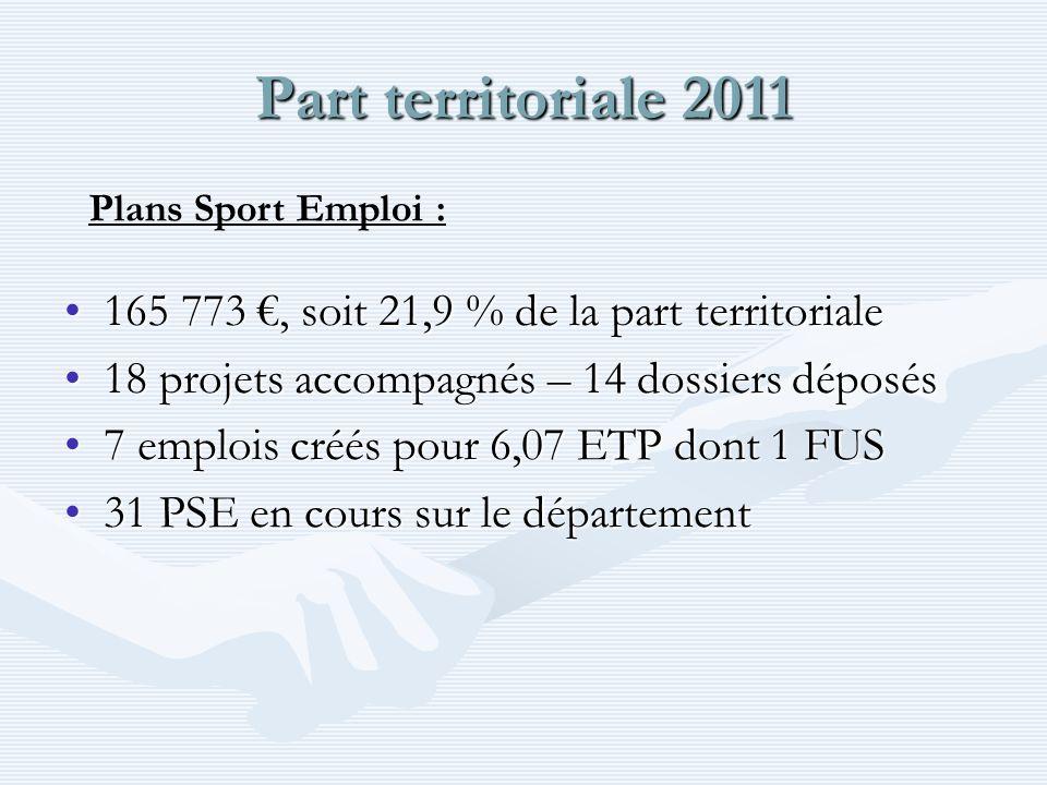 Part territoriale 2011 165 773, soit 21,9 % de la part territoriale165 773, soit 21,9 % de la part territoriale 18 projets accompagnés – 14 dossiers déposés18 projets accompagnés – 14 dossiers déposés 7 emplois créés pour 6,07 ETP dont 1 FUS7 emplois créés pour 6,07 ETP dont 1 FUS 31 PSE en cours sur le département31 PSE en cours sur le département Plans Sport Emploi :