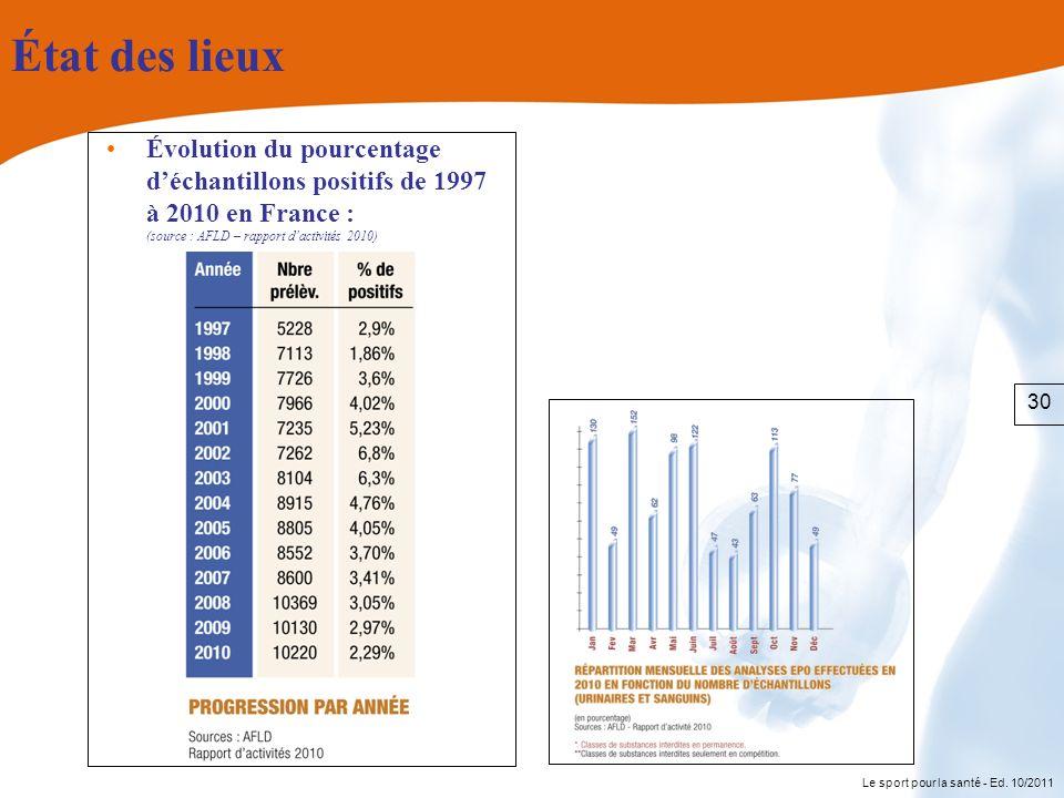 Le sport pour la santé - Ed. 10/2011 État des lieux Évolution du pourcentage déchantillons positifs de 1997 à 2010 en France : (source : AFLD – rappor
