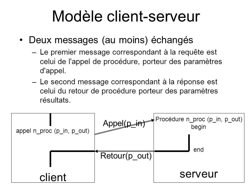 Modèle client-serveur Deux messages (au moins) échangés –Le premier message correspondant à la requête est celui de l'appel de procédure, porteur des