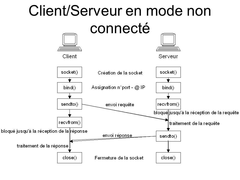 Client/Serveur en mode non connecté