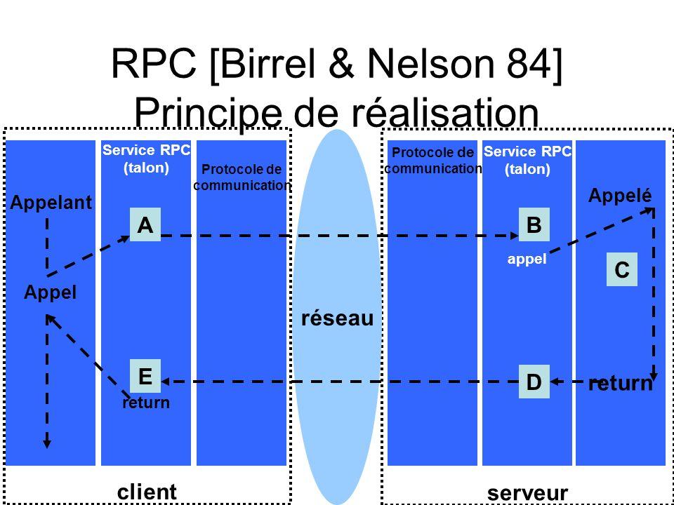 client serveur RPC [Birrel & Nelson 84] Principe de réalisation Service RPC (talon) appel réseau Appelant Appel Service RPC (talon) return Protocole d