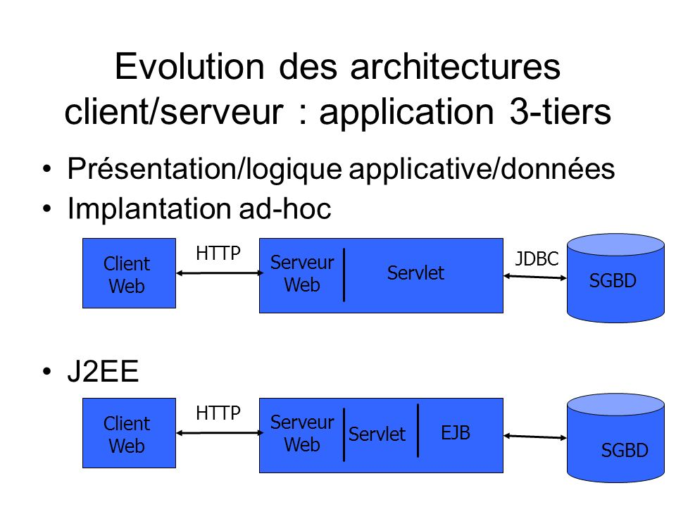 Evolution des architectures client/serveur : application 3-tiers Client Web Serveur Web SGBD HTTP Servlet Client Web Serveur Web SGBD HTTP Servlet JDB