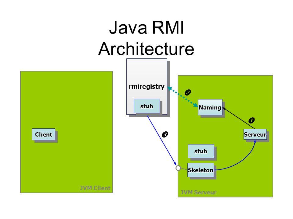 Java RMI Architecture JVM Client JVM Serveur ClientClient SkeletonSkeleton rmiregistryrmiregistry ServeurServeur NamingNaming stubstub stubstub