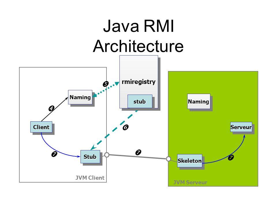Java RMI Architecture JVM Client JVM Serveur NamingNaming ClientClient StubStub SkeletonSkeleton rmiregistryrmiregistry ServeurServeur NamingNaming st