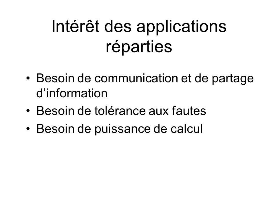 Intérêt des applications réparties Besoin de communication et de partage dinformation Besoin de tolérance aux fautes Besoin de puissance de calcul