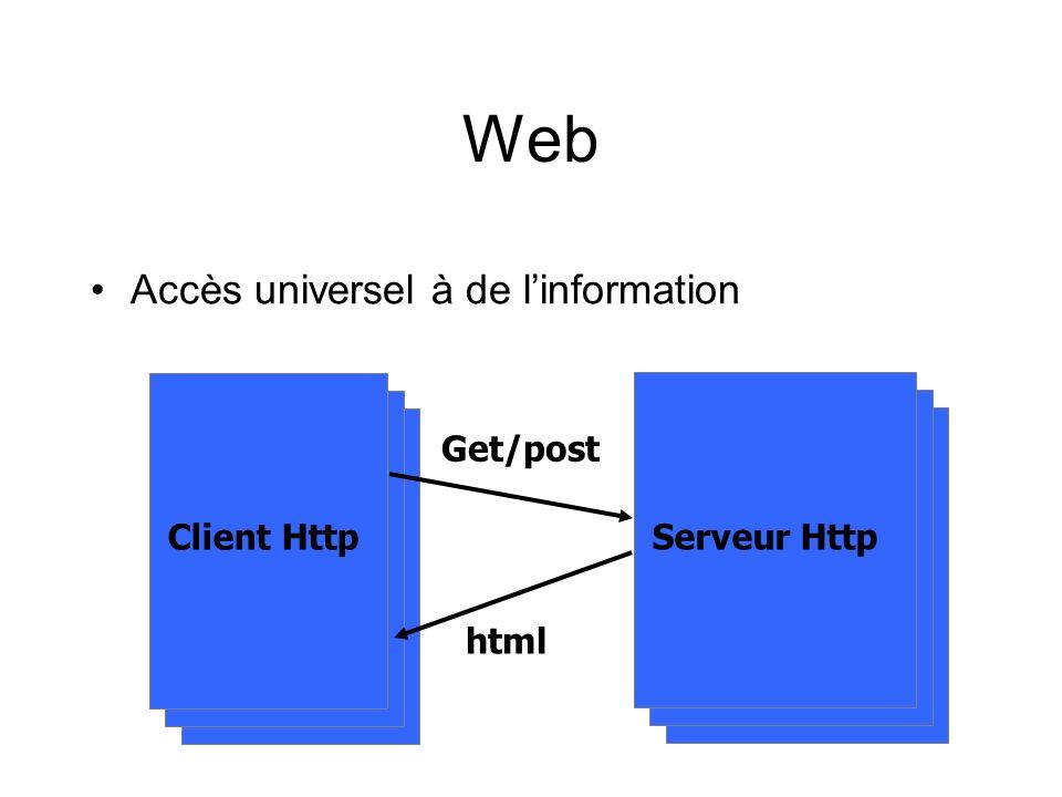Web Accès universel à de linformation Client Http Serveur Http Get/post html