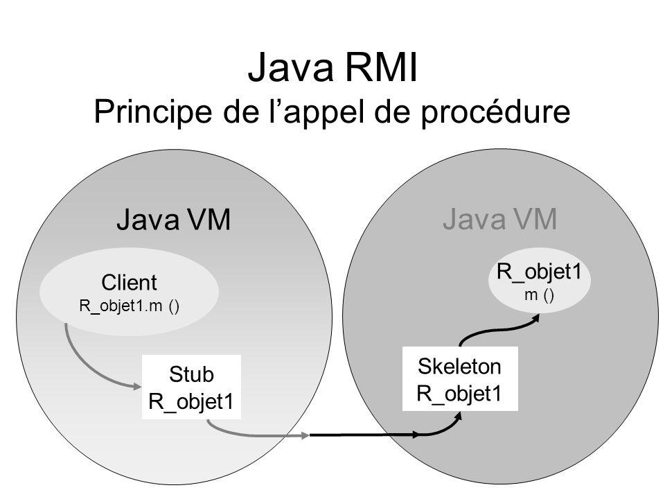 Java RMI Principe de lappel de procédure Java VM Client R_objet1.m () Stub R_objet1 Skeleton R_objet1 m ()