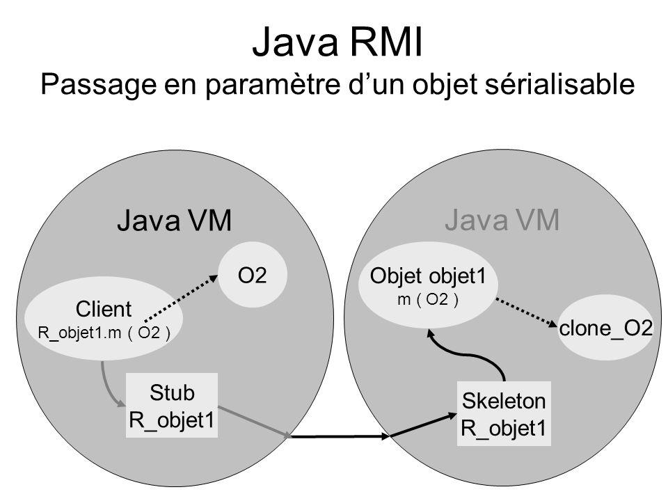 Java RMI Passage en paramètre dun objet sérialisable Java VM Client R_objet1.m ( O2 ) Stub R_objet1 Skeleton R_objet1 Objet objet1 m ( O2 ) O2 clone_O
