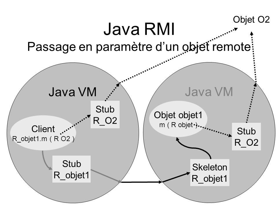 Java RMI Passage en paramètre dun objet remote Java VM Client R_objet1.m ( R O2 ) Stub R_objet1 Skeleton R_objet1 Objet objet1 m ( R objet ) Stub R_O2