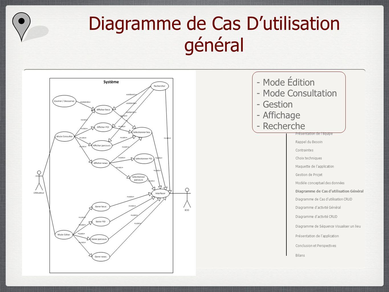 Diagramme de Cas Dutilisation général - Mode Édition - Mode Consultation - Gestion - Affichage - Recherche Présentation de léquipe Rappel du Besoin Co
