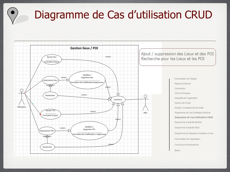 Diagramme de Cas dutilisation CRUD Ajout / suppression des Lieux et des POI Recherche pour les Lieux et les POI Présentation de léquipe Rappel du Beso