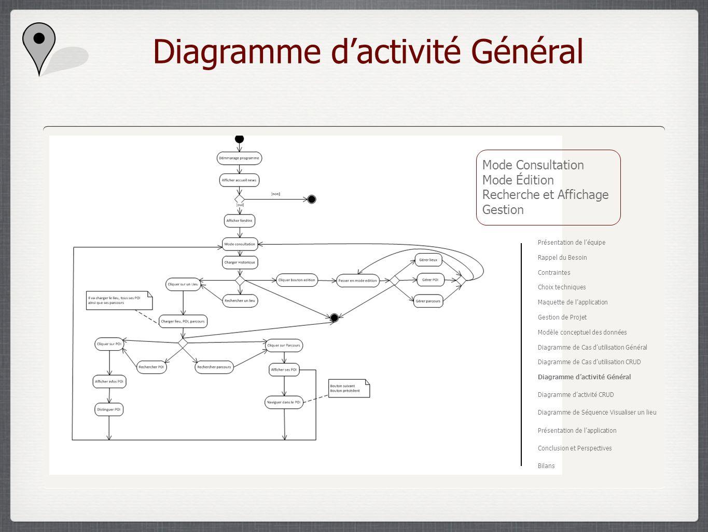 Diagramme dactivité Général Mode Consultation Mode Édition Recherche et Affichage Gestion Présentation de léquipe Rappel du Besoin Contraintes Choix t