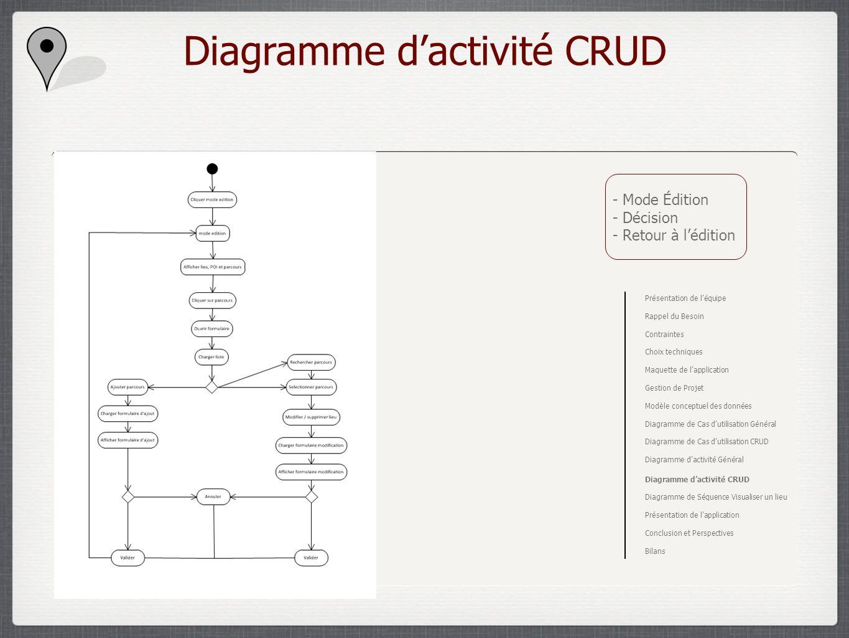 Diagramme dactivité CRUD - Mode Édition - Décision - Retour à lédition Présentation de léquipe Rappel du Besoin Contraintes Choix techniques Maquette