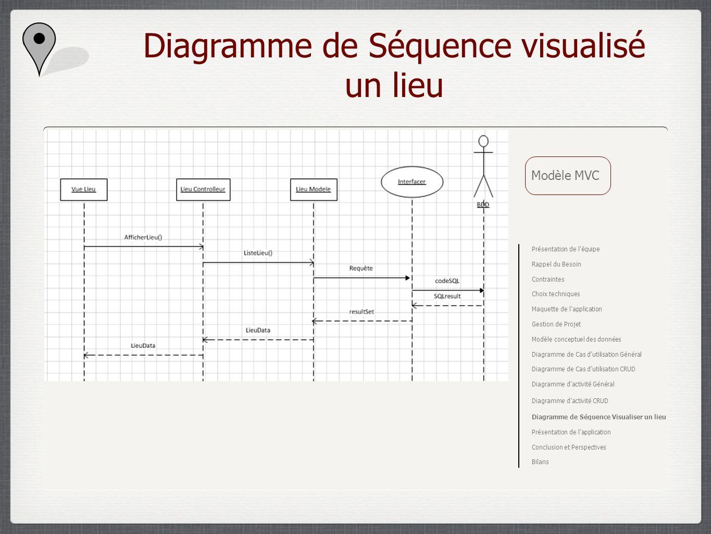 Diagramme de Séquence visualisé un lieu Modèle MVC Présentation de léquipe Rappel du Besoin Contraintes Choix techniques Maquette de lapplication Gest