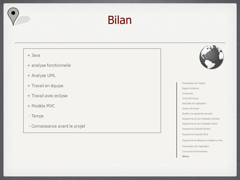 Bilan Présentation de léquipe Rappel du Besoin Contraintes Choix techniques Maquette de lapplication Gestion de Projet Modèle conceptuel des données D
