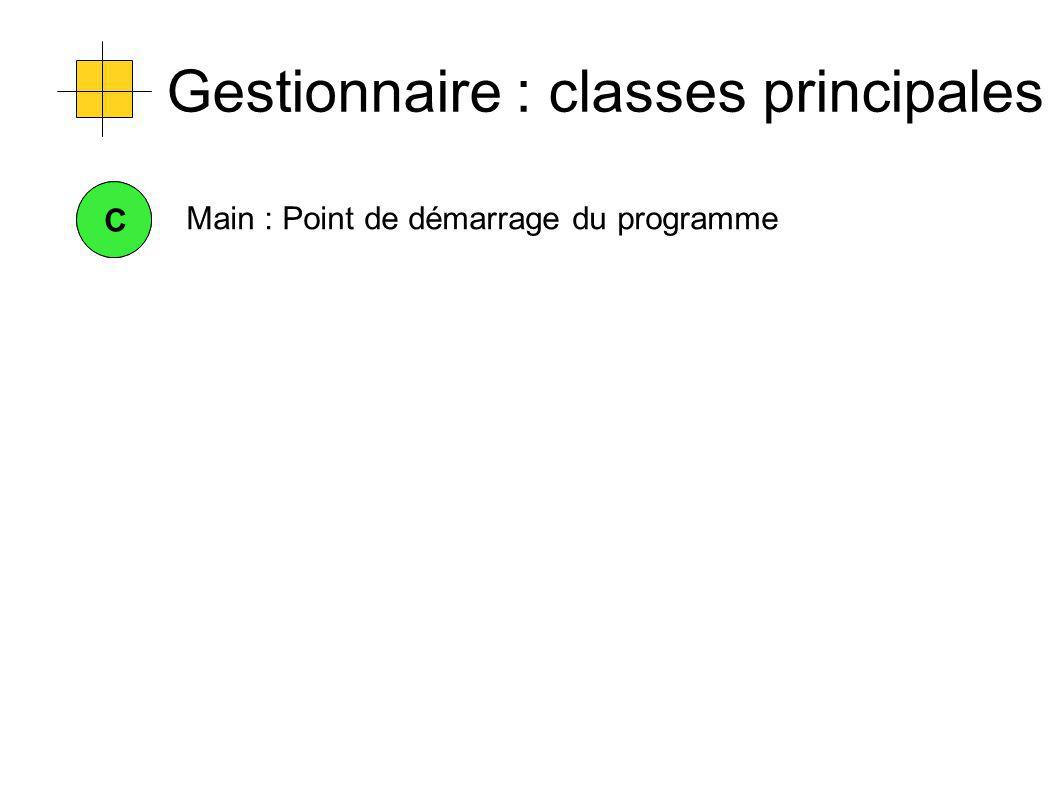 C Main : Point de démarrage du programme C
