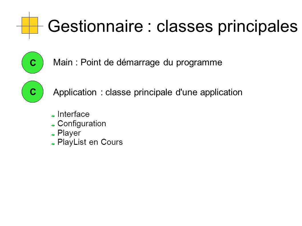 Gestionnaire : classes principales CC Application : classe principale d une application CC Interface Configuration Player PlayList en Cours Main : Point de démarrage du programme