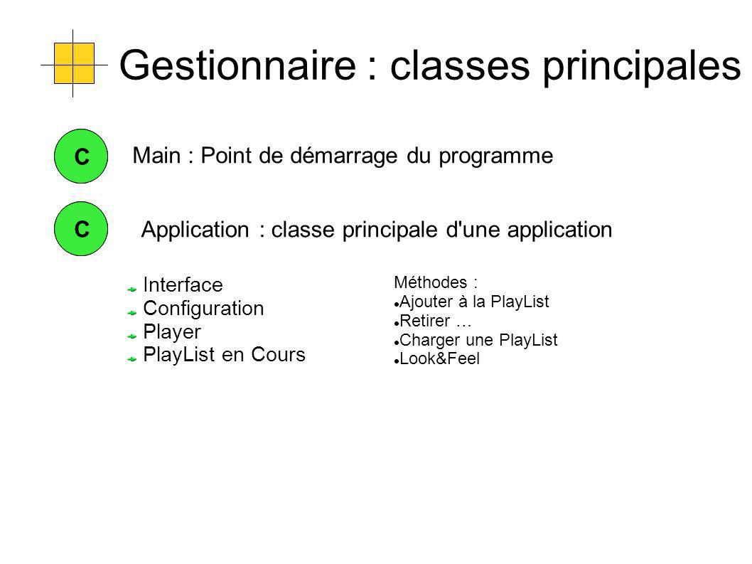 Gestionnaire : classes principales CCApplication : classe principale d une application CC Interface Configuration Player PlayList en Cours Méthodes : Ajouter à la PlayList Retirer … Charger une PlayList Look&Feel Main : Point de démarrage du programme