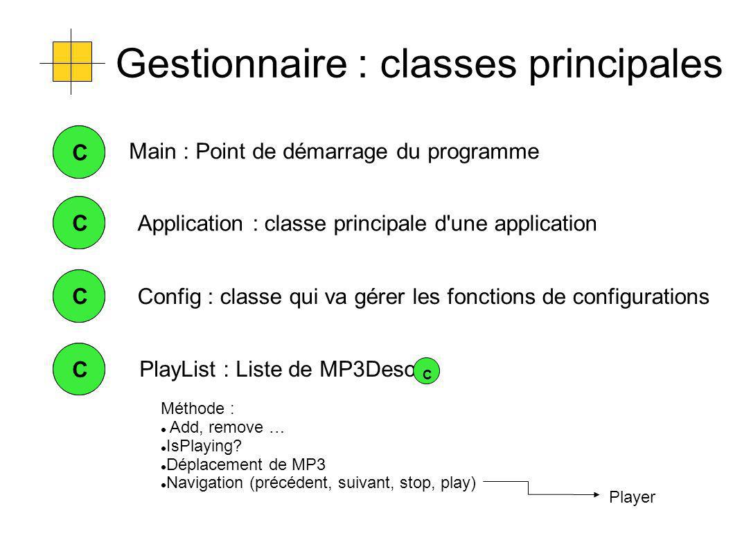 Gestionnaire : classes principales CCApplication : classe principale d une application CC CCConfig : classe qui va gérer les fonctions de configurations CC PlayList : Liste de MP3Desc Méthode : Add, remove … IsPlaying.
