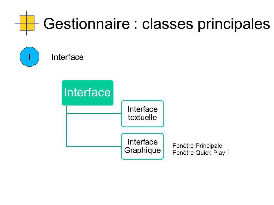 Gestionnaire : classes principales CIInterface Interface textuelle Interface Graphique Fenêtre Principale Fenêtre Quick Play !