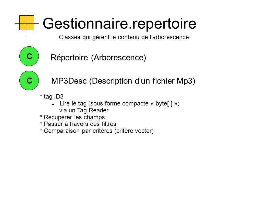 Gestionnaire.repertoire Classes qui gèrent le contenu de larborescence C Répertoire (Arborescence) C CC MP3Desc (Description dun fichier Mp3) * tag ID3 Lire le tag (sous forme compacte « byte[ ] ») via un Tag Reader * Récupérer les champs * Passer à travers des filtres * Comparaison par critères (critère vector)