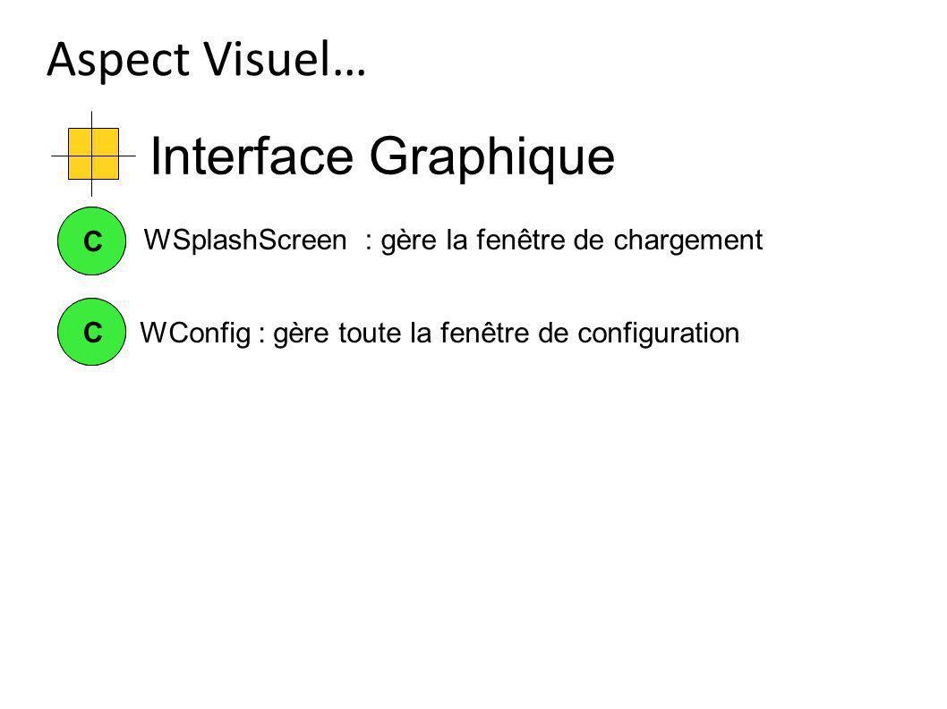 Interface Graphique Aspect Visuel… CCWConfig : gère toute la fenêtre de configuration CC WSplashScreen : gère la fenêtre de chargement