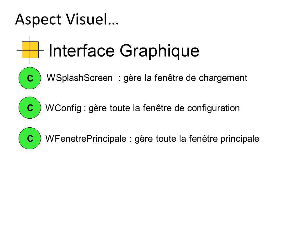 Interface Graphique Aspect Visuel… CCWConfig : gère toute la fenêtre de configuration CC CCWFenetrePrincipale : gère toute la fenêtre principale WSpla
