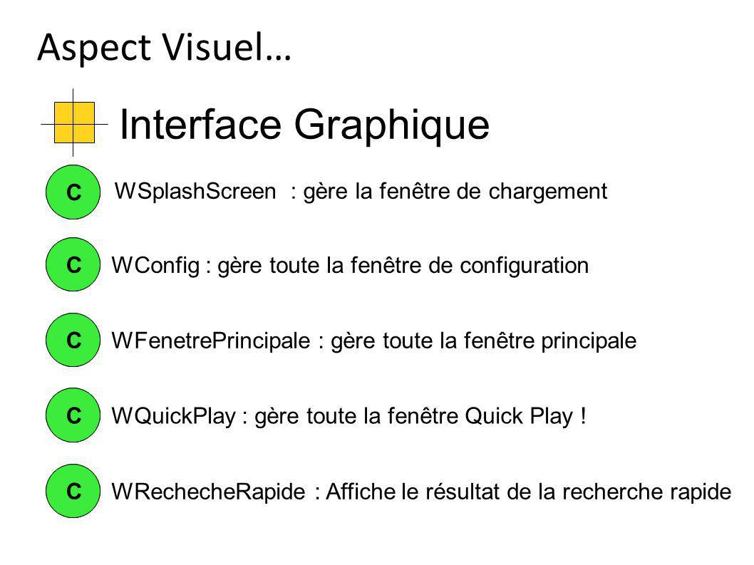 Interface Graphique Aspect Visuel… CCWConfig : gère toute la fenêtre de configuration CC CCWFenetrePrincipale : gère toute la fenêtre principale CCWQu