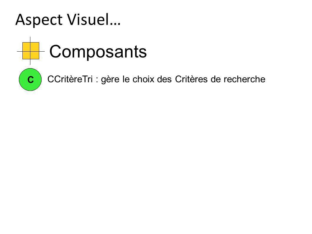 Composants Aspect Visuel… CC CCritèreTri : gère le choix des Critères de recherche