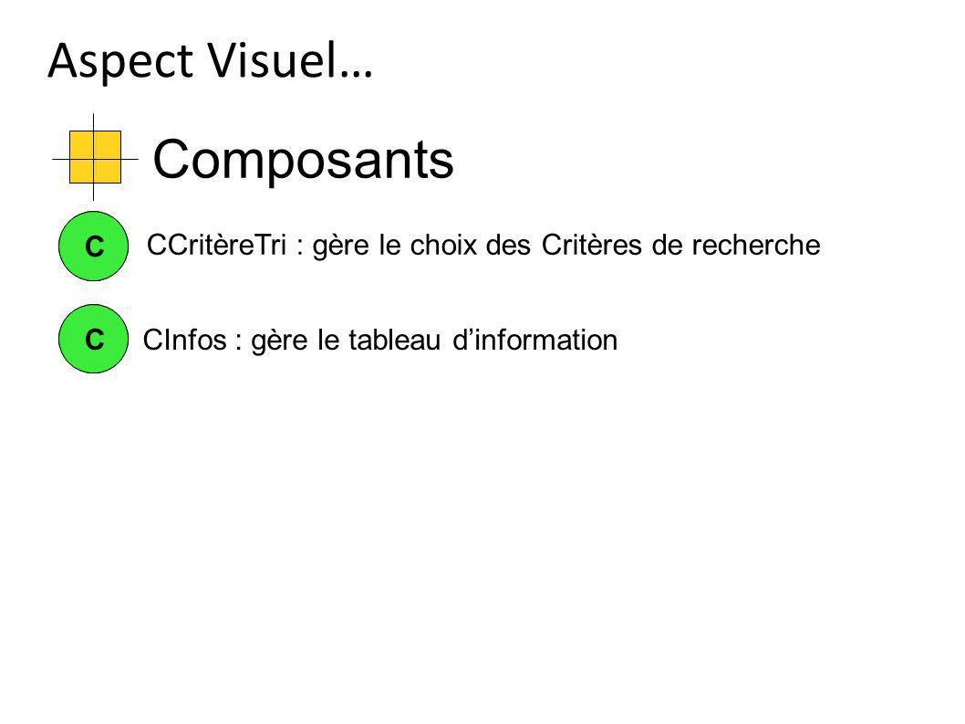 Composants Aspect Visuel… CCCInfos : gère le tableau dinformation CC CCritèreTri : gère le choix des Critères de recherche