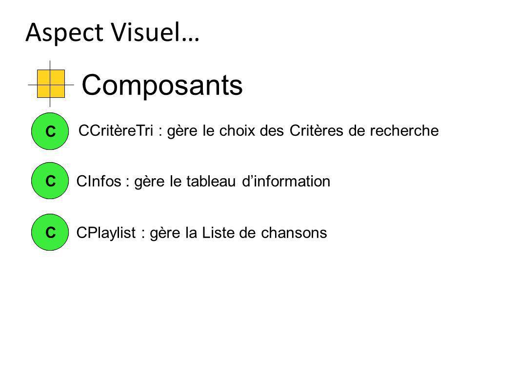 Composants Aspect Visuel… CCCInfos : gère le tableau dinformation CC CCCPlaylist : gère la Liste de chansons CCritèreTri : gère le choix des Critères de recherche