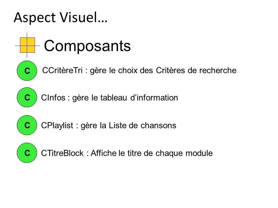 Composants Aspect Visuel… CCCInfos : gère le tableau dinformation CC CCCPlaylist : gère la Liste de chansons CCCTitreBlock : Affiche le titre de chaque module CCritèreTri : gère le choix des Critères de recherche