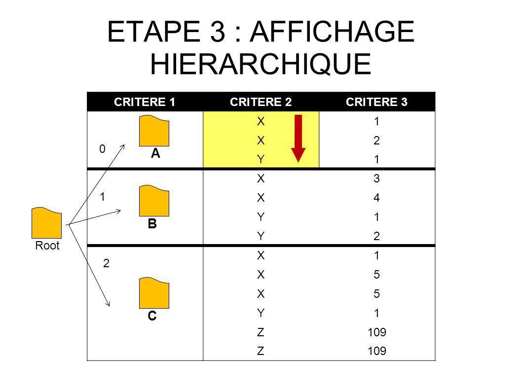 ETAPE 3 : AFFICHAGE HIERARCHIQUE CRITERE 1CRITERE 2CRITERE 3 X1 X2 Y1 X3 X4 Y1 Y2 X1 X5 X5 Y1 Z109 Z Root 0 1 2 A B C