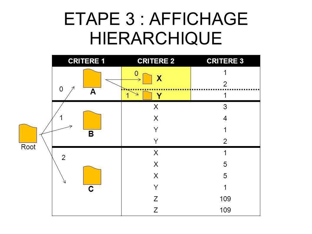 ETAPE 3 : AFFICHAGE HIERARCHIQUE CRITERE 1CRITERE 2CRITERE 3 1 2 1 X3 X4 Y1 Y2 X1 X5 X5 Y1 Z109 Z Root 0 1 2 A B C X Y 0 1
