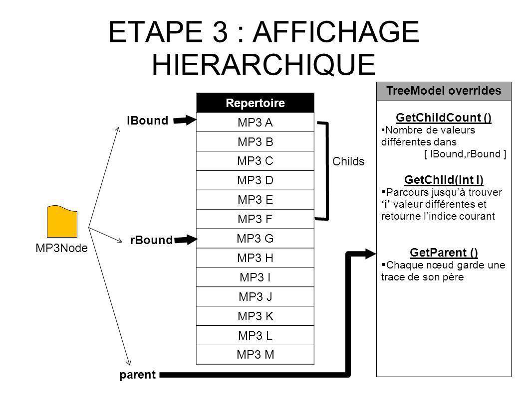 ETAPE 3 : AFFICHAGE HIERARCHIQUE Repertoire MP3 A MP3 B MP3 C MP3 D MP3 E MP3 F MP3 G MP3 H MP3 I MP3 J MP3 K MP3 L MP3 M MP3Node lBound rBound Childs GetChildCount () Nombre de valeurs différentes dans [ lBound,rBound ] GetChild(int i) Parcours jusquà trouver i valeur différentes et retourne lindice courant GetParent () Chaque nœud garde une trace de son père TreeModel overrides parent