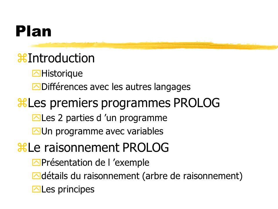 Plan zIntroduction yHistorique yDifférences avec les autres langages zLes premiers programmes PROLOG yLes 2 parties d un programme yUn programme avec