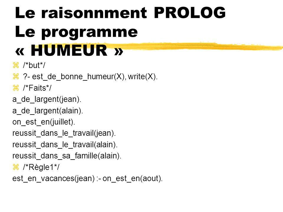 Le raisonnment PROLOG Le programme « HUMEUR » z/*but*/ z?- est_de_bonne_humeur(X), write(X). z/*Faits*/ a_de_largent(jean). a_de_largent(alain). on_es