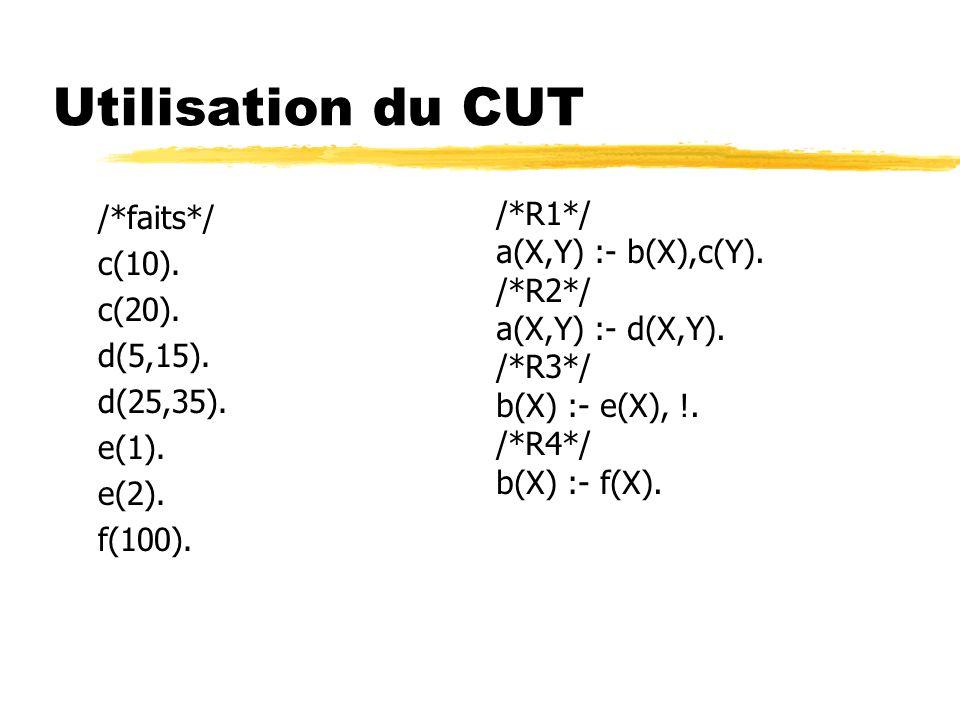 Utilisation du CUT /*faits*/ c(10). c(20). d(5,15). d(25,35). e(1). e(2). f(100). /*R1*/ a(X,Y) :- b(X),c(Y). /*R2*/ a(X,Y) :- d(X,Y). /*R3*/ b(X) :-