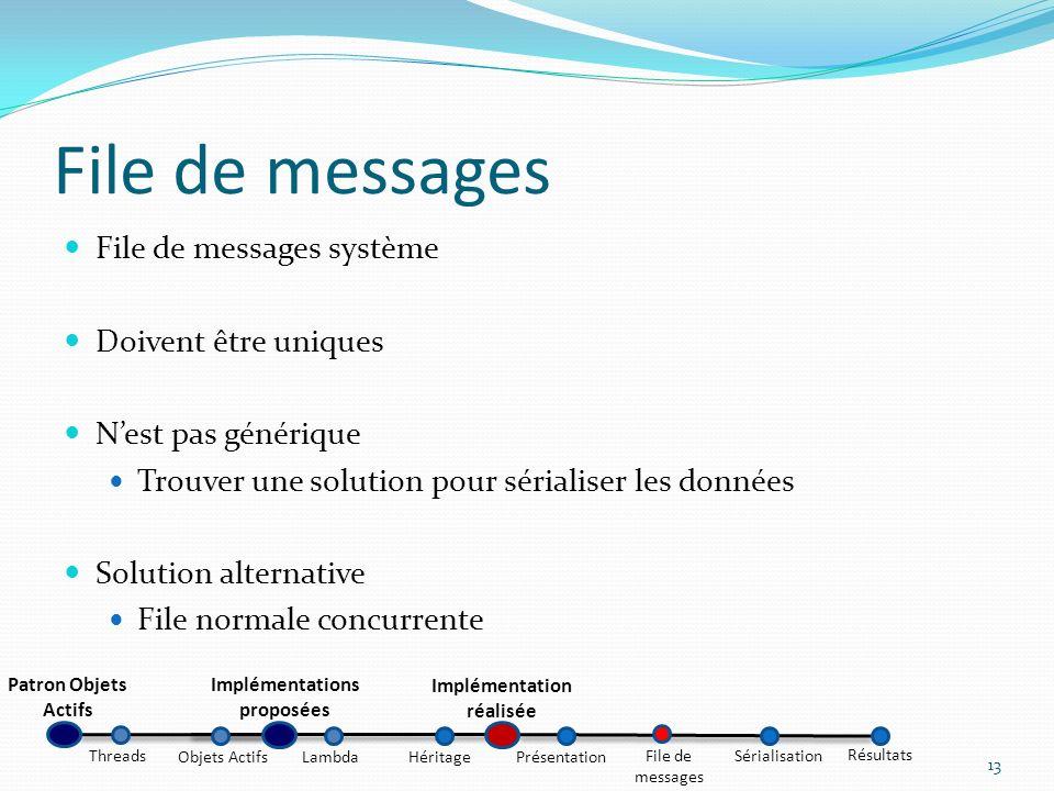 File de messages système Doivent être uniques Nest pas générique Trouver une solution pour sérialiser les données Solution alternative File normale co