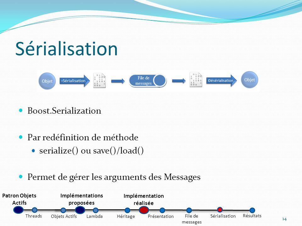 Sérialisation Boost.Serialization Par redéfinition de méthode serialize() ou save()/load() Permet de gérer les arguments des Messages 14 Patron Objets