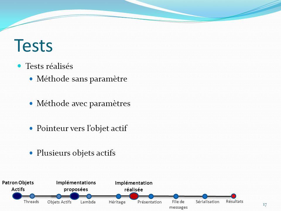 Tests Tests réalisés Méthode sans paramètre Méthode avec paramètres Pointeur vers lobjet actif Plusieurs objets actifs 17 Patron Objets Actifs Impléme