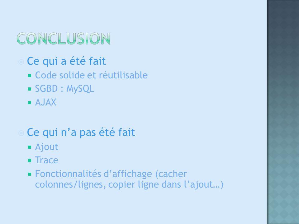 Ce qui a été fait Code solide et réutilisable SGBD : MySQL AJAX Ce qui na pas été fait Ajout Trace Fonctionnalités daffichage (cacher colonnes/lignes, copier ligne dans lajout…)