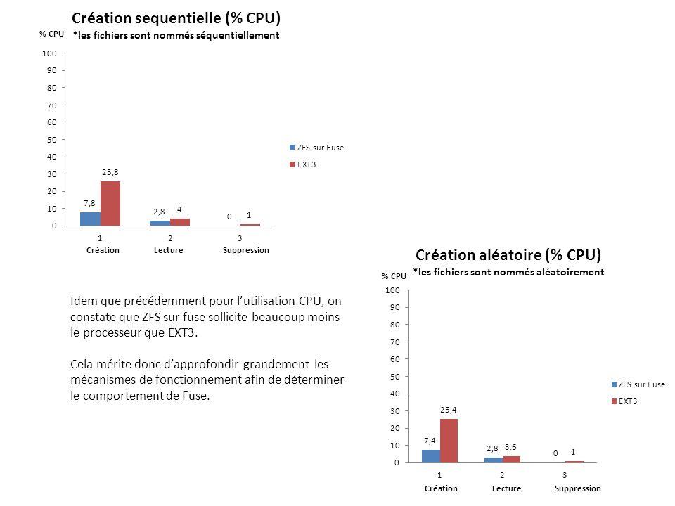 Idem que précédemment pour lutilisation CPU, on constate que ZFS sur fuse sollicite beaucoup moins le processeur que EXT3. Cela mérite donc dapprofond