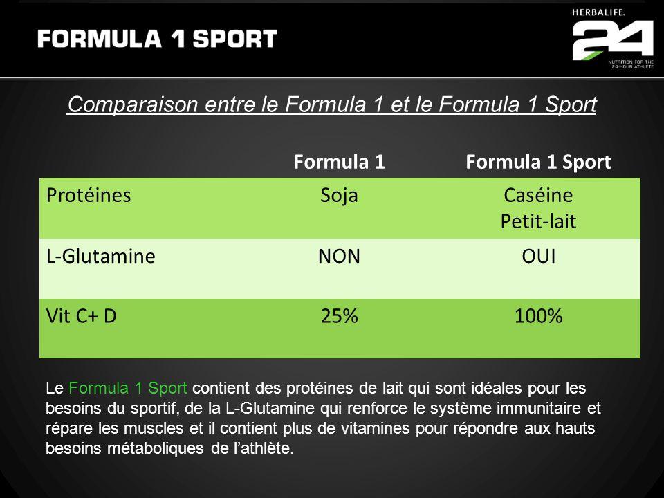 Formula 1Formula 1 Sport ProtéinesSojaCaséine Petit-lait L-GlutamineNONOUI Vit C+ D25%100% Comparaison entre le Formula 1 et le Formula 1 Sport Le For