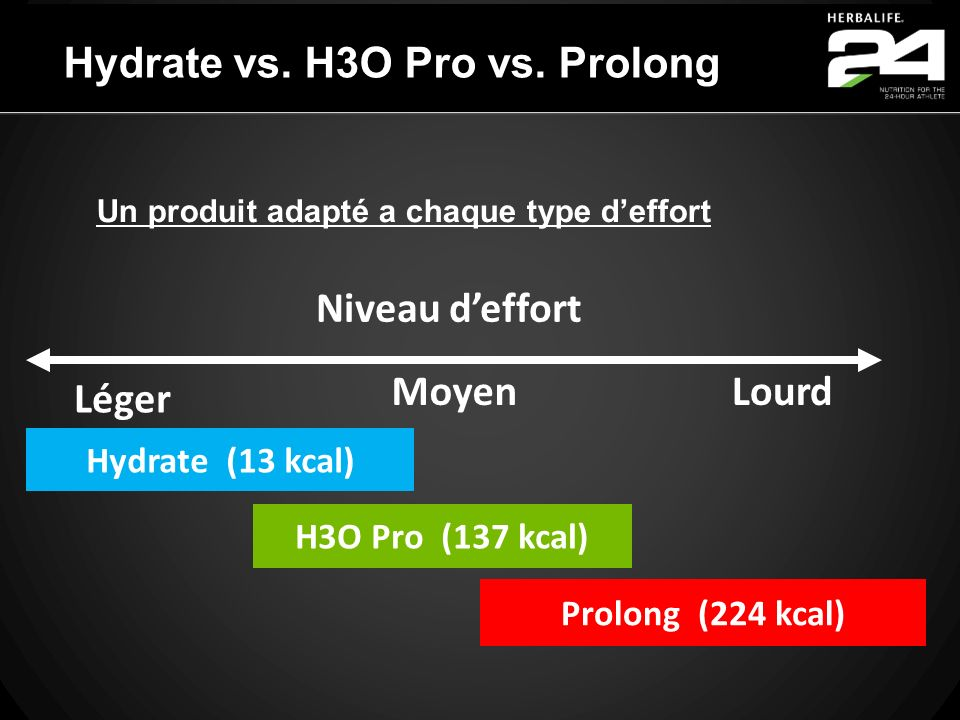 Hydrate vs. H3O Pro vs. Prolong Léger MoyenLourd Niveau deffort Prolong (224 kcal) Hydrate (13 kcal) H3O Pro (137 kcal) Un produit adapté a chaque typ